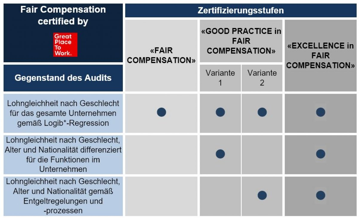 Fair Compensation Zertfizierungsmatrix